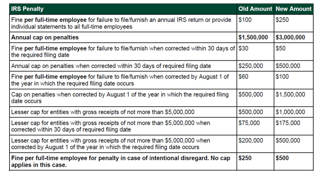 IRS-Penalties-Chart